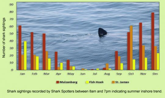 sightings-aug-2012-graph1